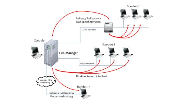 Bild File Manager 1 596x334px   SEGNO