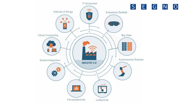Bild IT-Sicherheit 596x334px   SEGNO