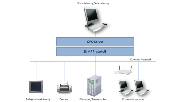 Bild SNMP Manager 1 596x334px   SEGNO