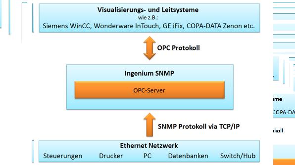 Bild SNMP Manager 2 596x334px   SEGNO