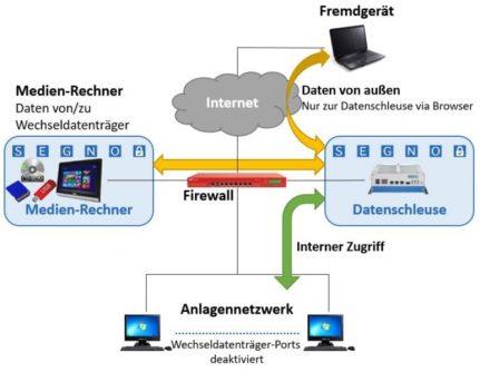 Bild Konzept Datenschleuse 596x334px   SEGNO