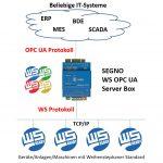 SEGNO WS OPC-Server Box