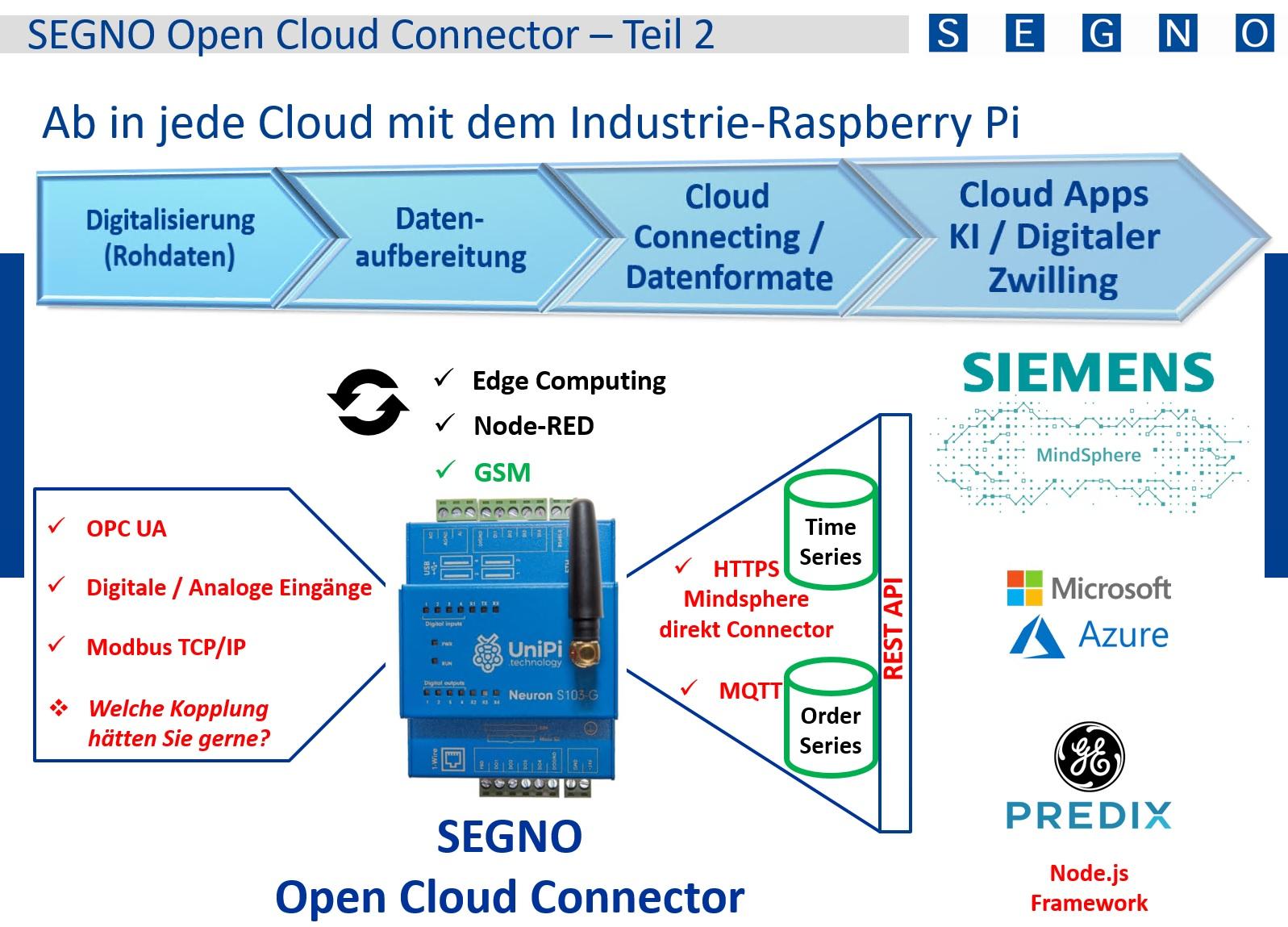 SEGNO Open Cloud Connector